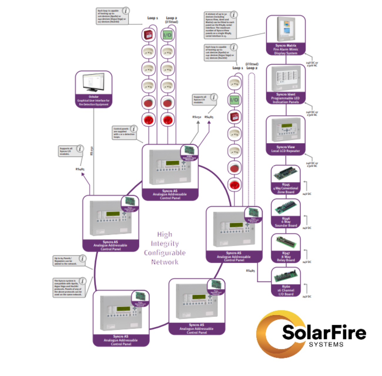 A Guide To The Types Of Fire Alarm Systems